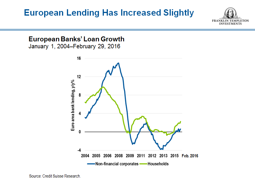 european bank loans Intl